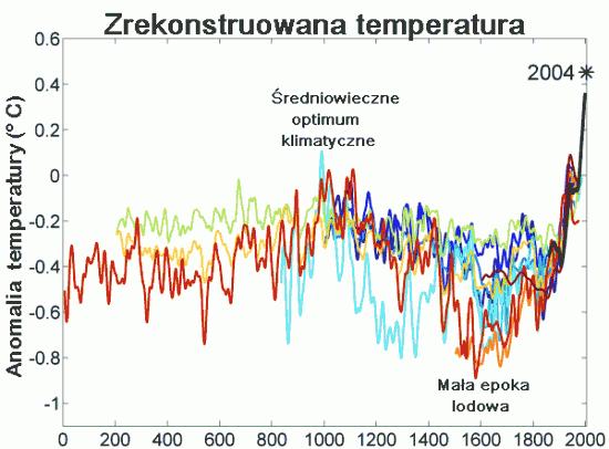 Globalne ocieplenie.