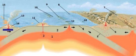 Wulkany w strefach subdukcji.
