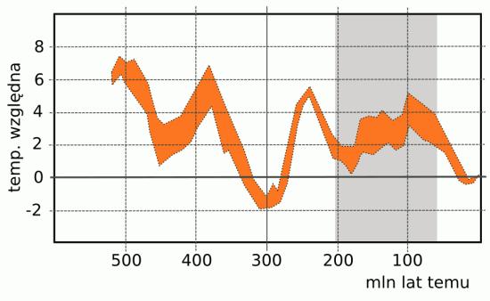 Globalny klimat w fanerozoiku (temperatury).
