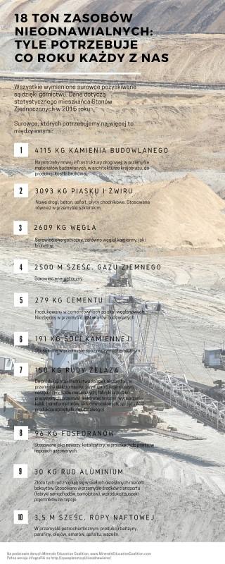 18 ton zasobów nieodnawialnych: tyle zużywa człowiek w ciągu roku