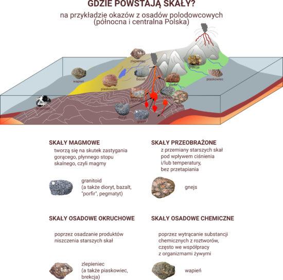Gdzie powstają skały? O pochodzeniu skał z osadów polodowcowych Polski.
